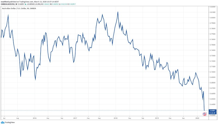 AUD News and AUD Price Chart - Australian Dollar Hits 12-Year Low