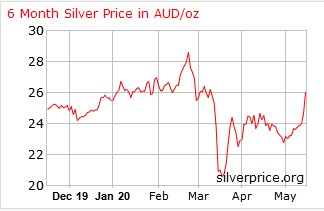 Silver Price in AUD - Investing in Silver