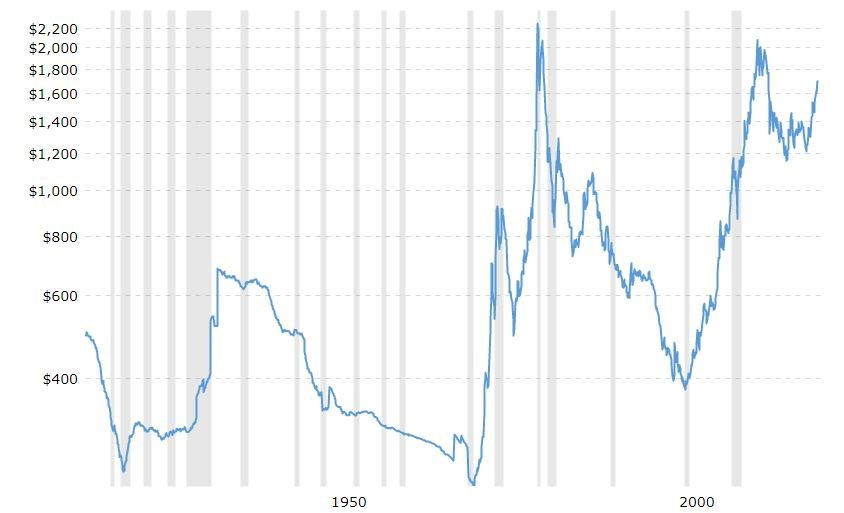 Long Term Value of Gold - Investing in Gold