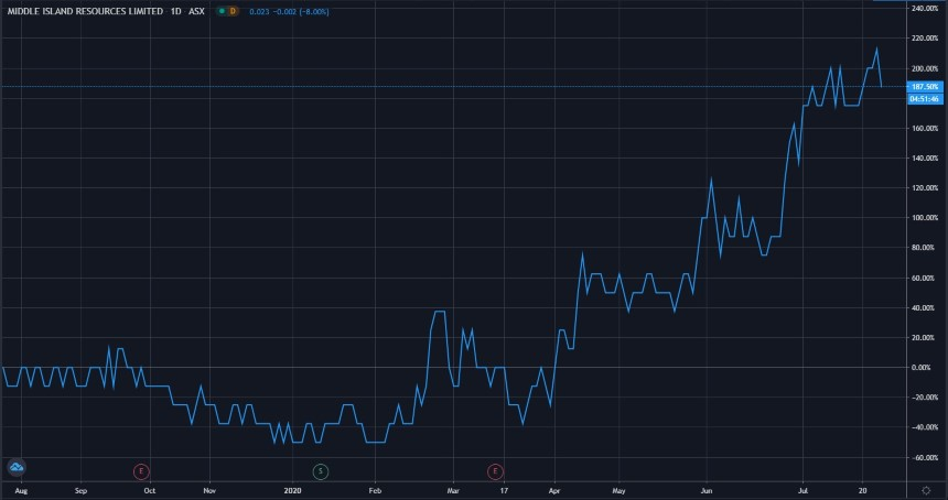 ASX MDI Share Price Chart - Middle Island Resources