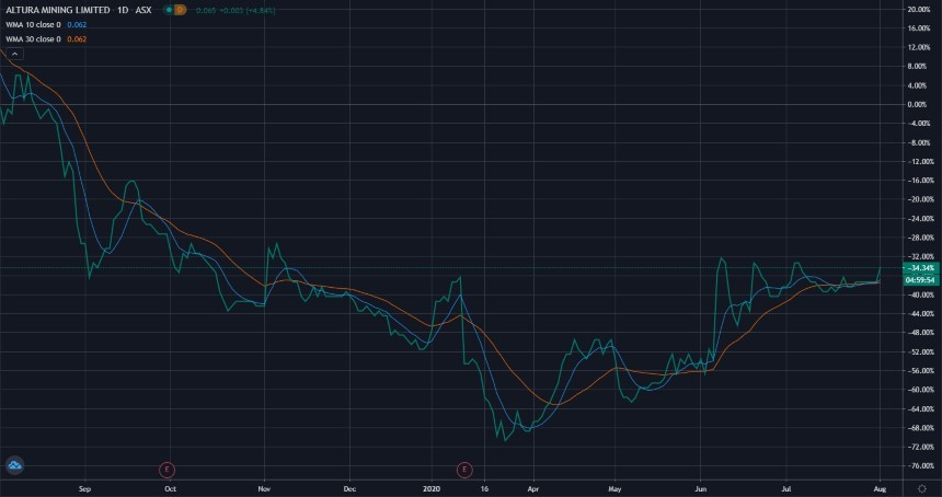 ASX AJM Share Price Chart - Altura Mining Ltd