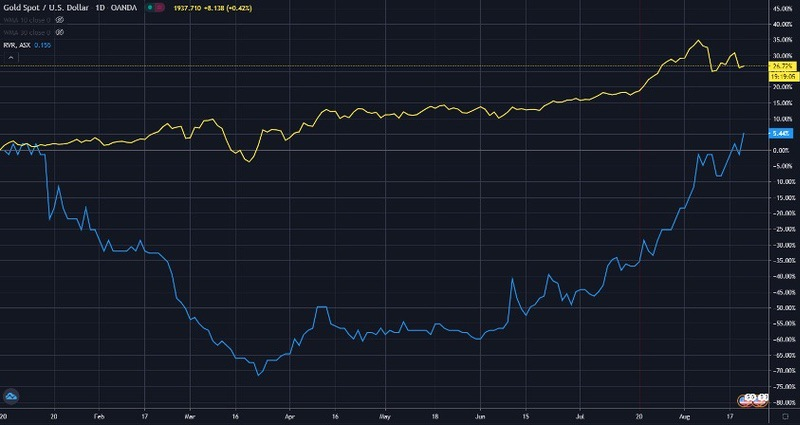 ASX RVR Share Price Chart - Red River Shares