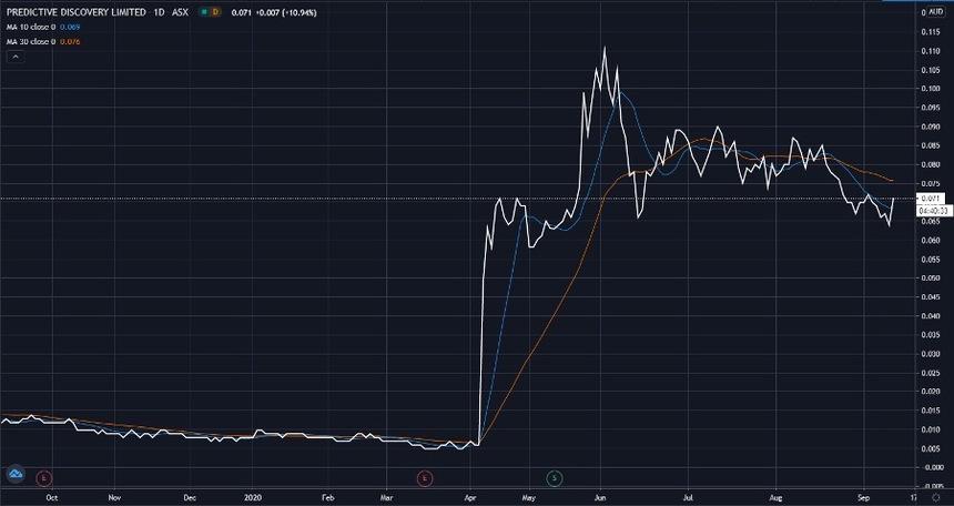 ASX PDI Share Price Chart - Predictive Discovery