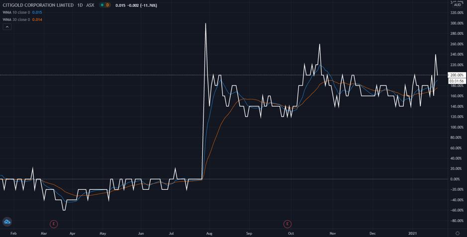 citigold share price movement