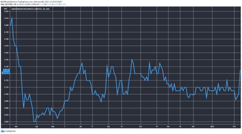 ASX CBY share price chart
