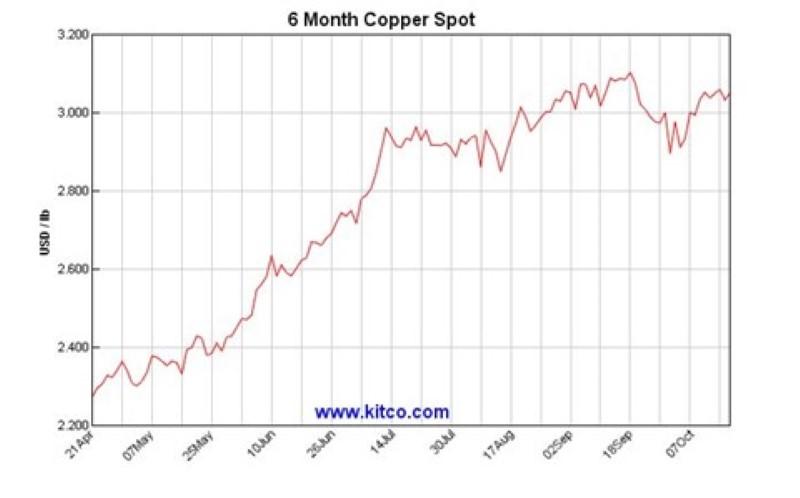 Copper Price Chart - CBY Share Price