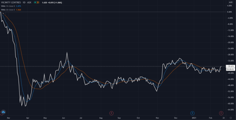 ASX VCX Share Price Chart - Vicinity Centres Shares