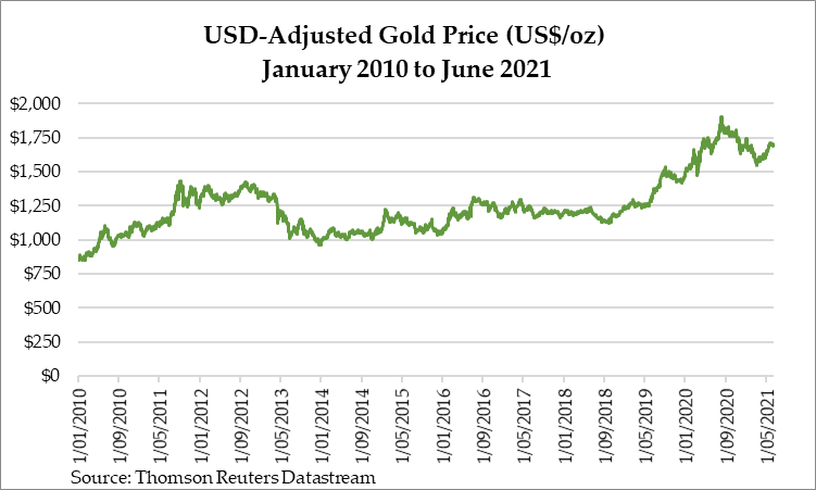 USD Adjusted Gold Price