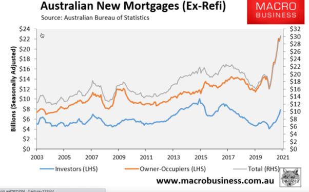Australian New Mortgages