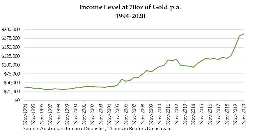Income Level at 70oz of Gold p.a