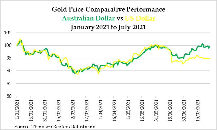 Gold Price Comparative Performance